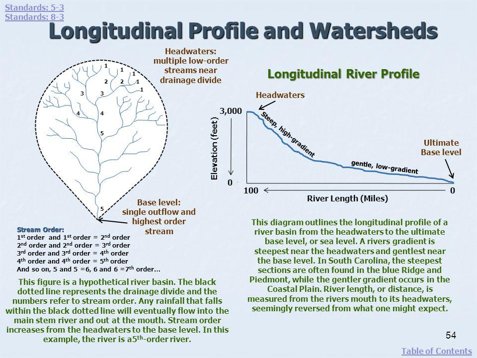 54 Longitudinal River Profile Elevation (feet) 0 3,000 Headwaters Ultimate Base level River Length (Miles) 1000 Steep, high-gradient gentle, low-gradi