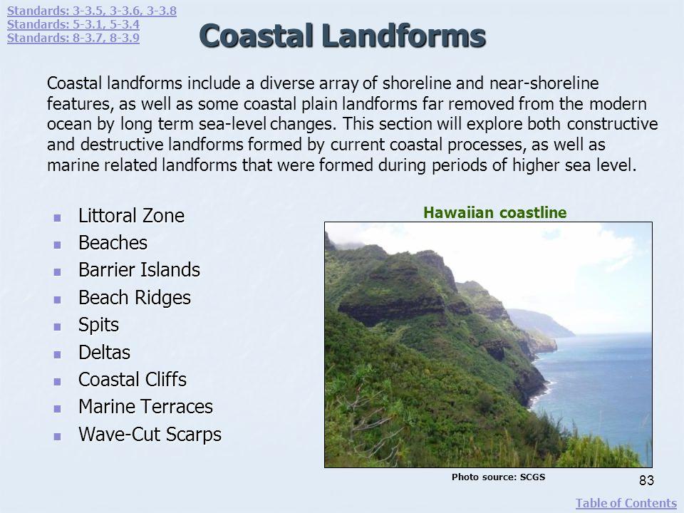 Coastal Landforms Littoral Zone Littoral Zone Beaches Beaches Barrier Islands Barrier Islands Beach Ridges Beach Ridges Spits Spits Deltas Deltas Coas