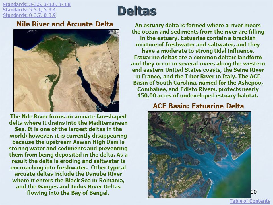 Deltas 90 The Nile River forms an arcuate fan-shaped delta where it drains into the Mediterranean Sea. It is one of the largest deltas in the world; h