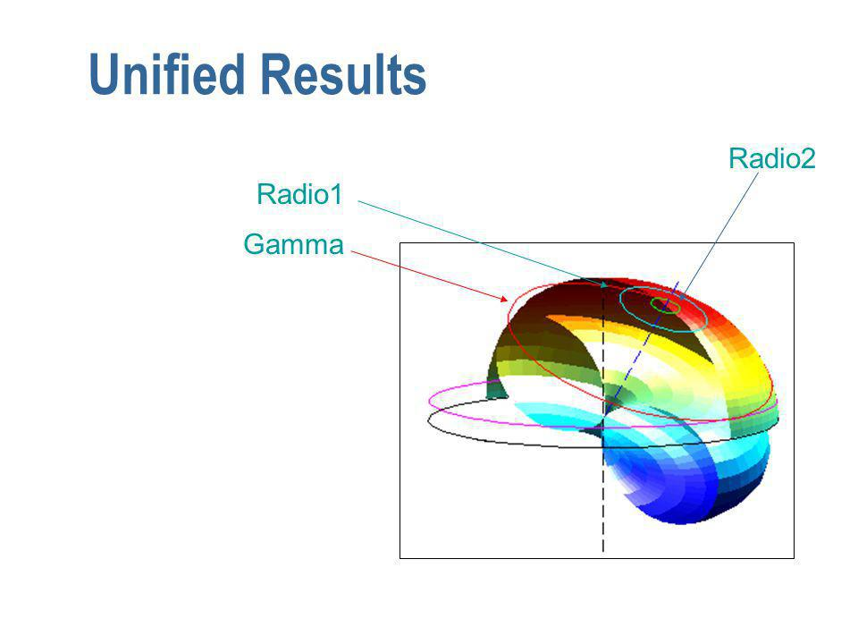 Unified Results Gamma Radio1 Radio2