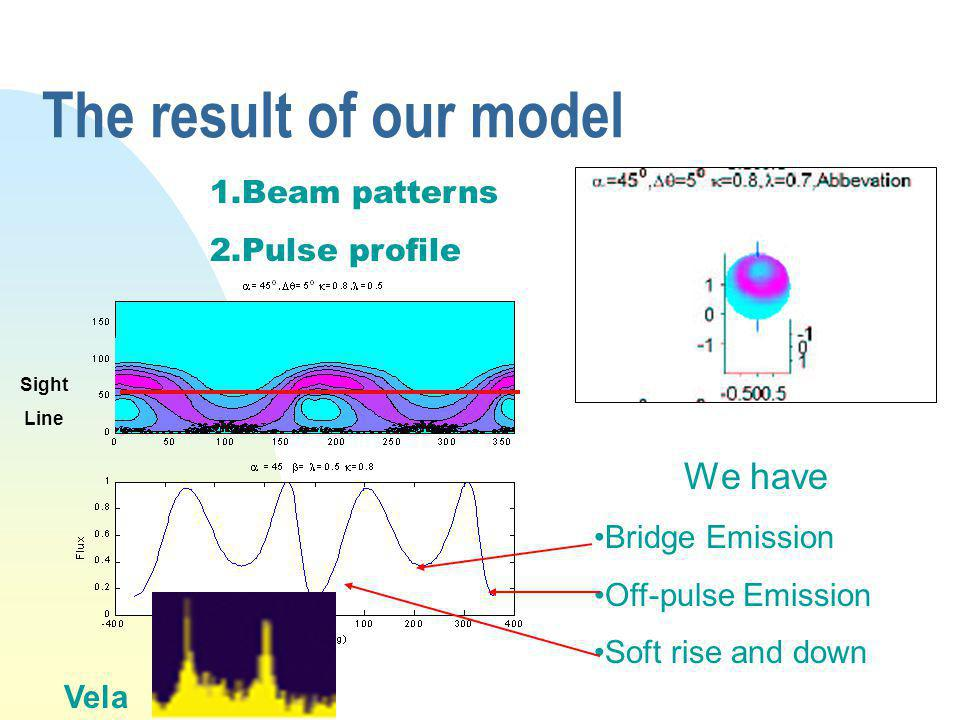 The result of our model 1.Beam patterns 2.Pulse profile We have Bridge Emission Off-pulse Emission Soft rise and down Sight Line Vela
