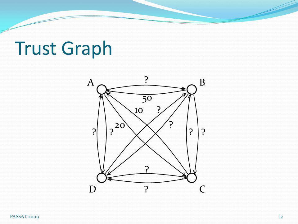 Trust Graph 12 PASSAT 2009 50 10 AB CD 20