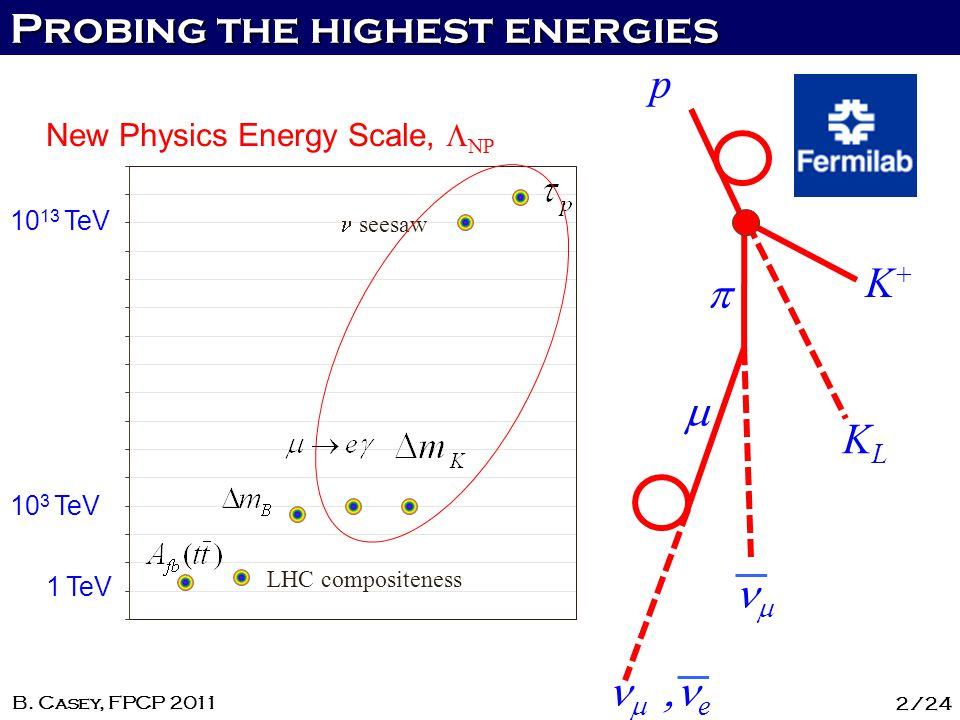 Probing the highest energies 2/24 B. Casey, FPCP 2011 New Physics Energy Scale, NP 10 3 TeV 1 TeV 10 13 TeV LHC compositeness seesaw p K+K+ KLKL e