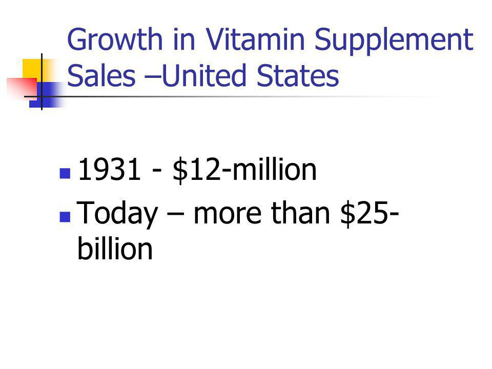 Growth in Vitamin Supplement Sales –United States 1931 - $12-million Today – more than $25- billion