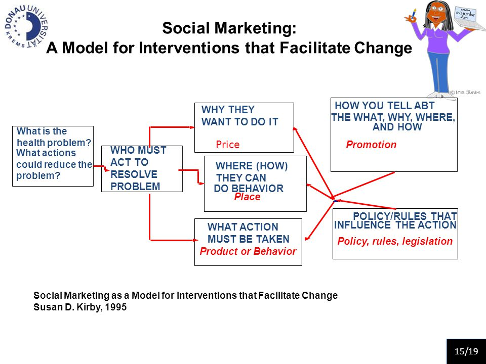 Social Marketing: A Model for Interventions that Facilitate Change What is the health problem.