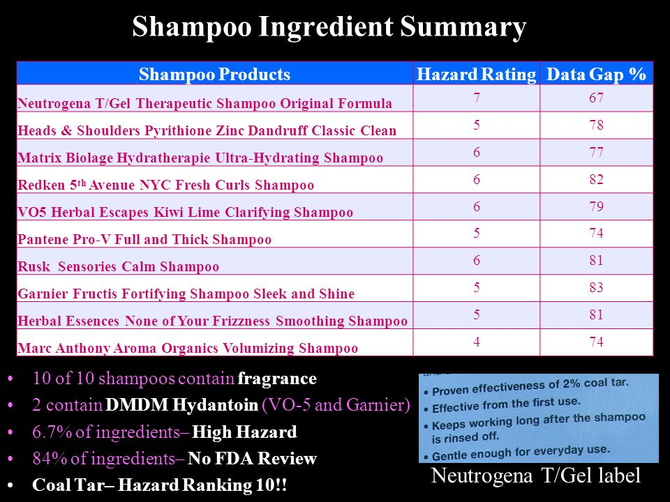 Shampoo Ingredient Summary 10 of 10 shampoos contain fragrance 2 contain DMDM Hydantoin (VO-5 and Garnier) 6.7% of ingredients– High Hazard 84% of ingredients– No FDA Review Coal Tar– Hazard Ranking 10!.