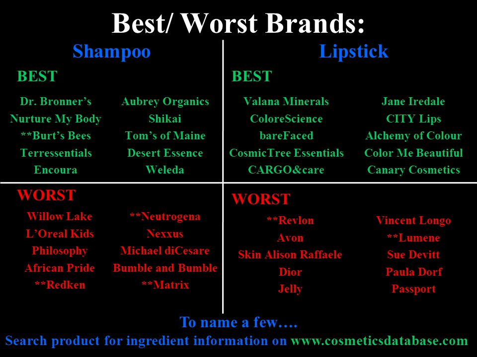 Best/ Worst Brands: Dr. Bronners Nurture My Body **Burts Bees Terressentials Encoura To name a few…. Search product for ingredient information on www.