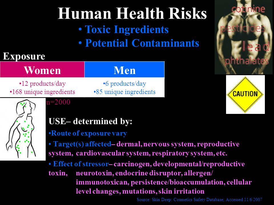 Human Health Risks USE– determined by: Route of exposure vary Target(s) affected– dermal, nervous system, reproductive system, cardiovascular system, respiratory system, etc.