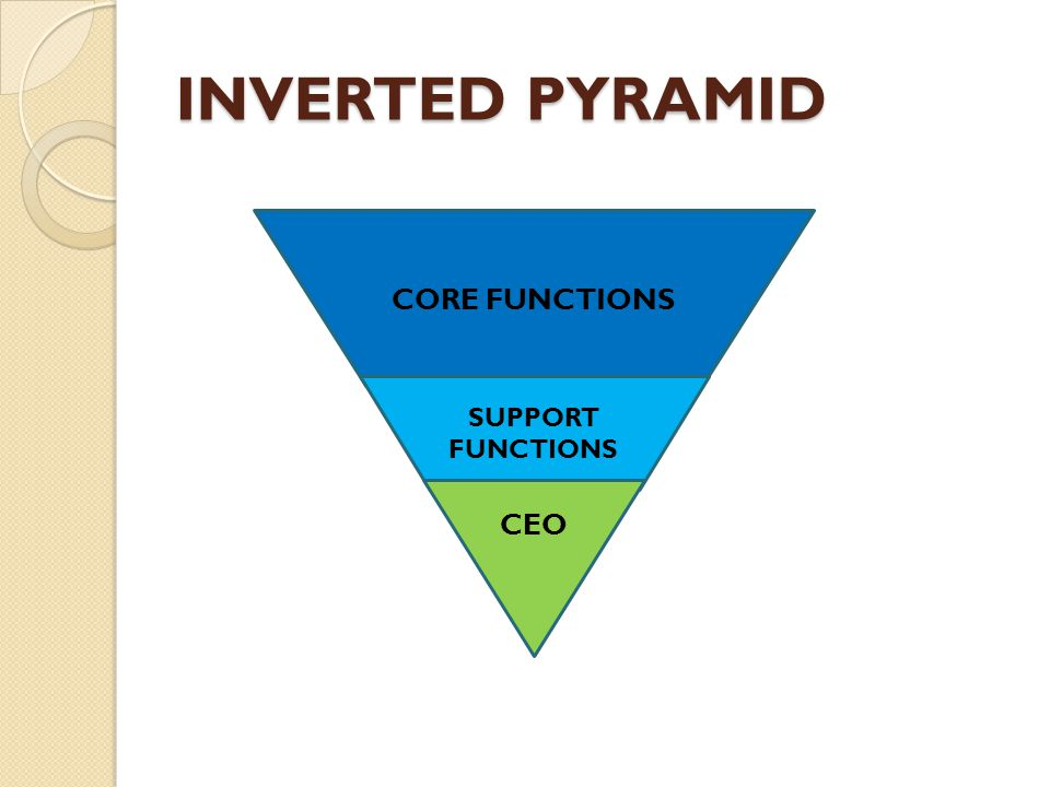 INVERTED PYRAMID CORE FUNCTIONS SUPPORT FUNCTIONS CEO