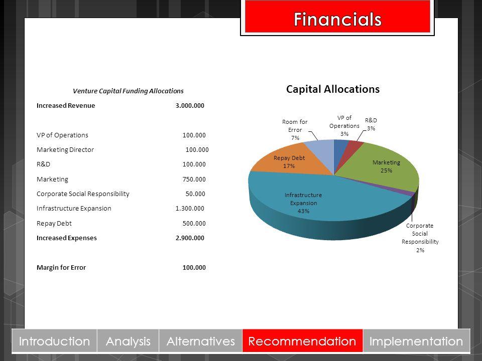 IntroductionAnalysisAlternativesRecommendationImplementation Venture Capital Funding Allocations Increased Revenue 3.000.000 VP of Operations 100.000