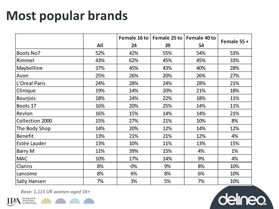 The make-up brands with the highest penetration are available in wide distribution and are supported heavily with advertising.