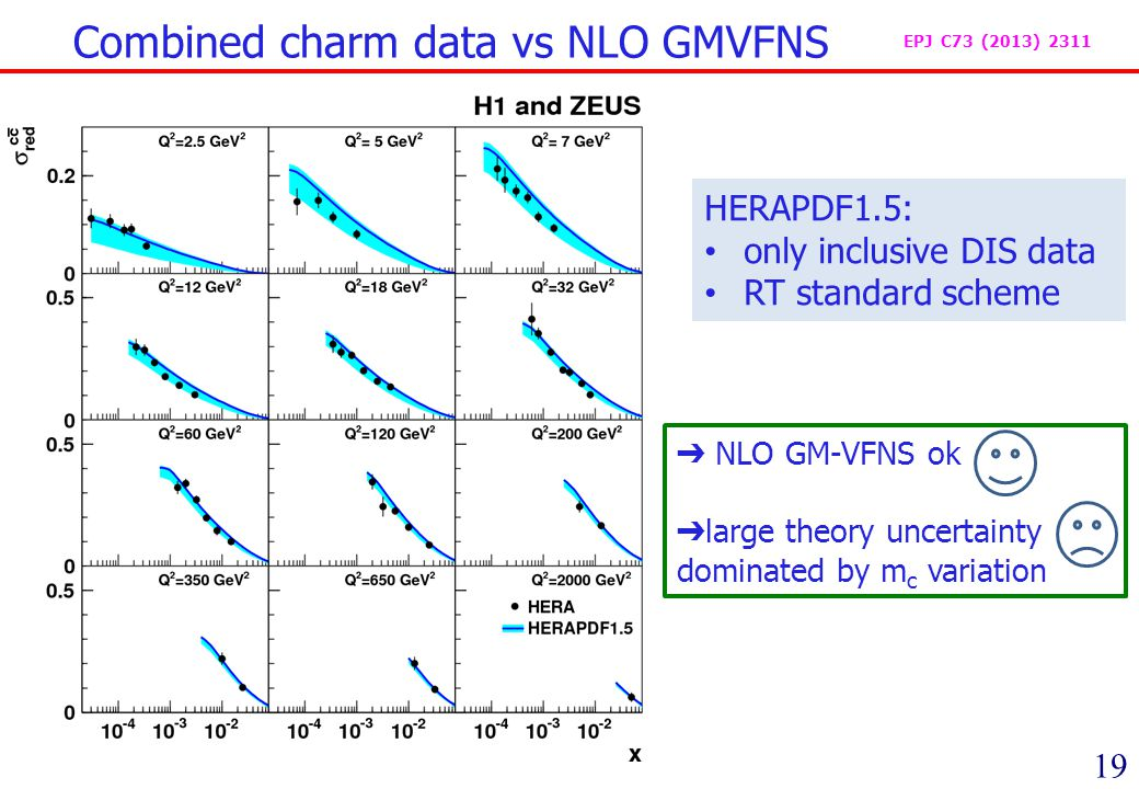 19 Combined charm data vs NLO GMVFNS EPJ C73 (2013) 2311 NLO GM-VFNS ok large theory uncertainty dominated by m c variation HERAPDF1.5: only inclusive DIS data RT standard scheme