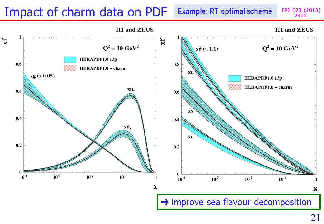 21 Impact of charm data on PDF improve sea flavour decomposition Example: RT optimal scheme EPJ C73 (2013) 2311