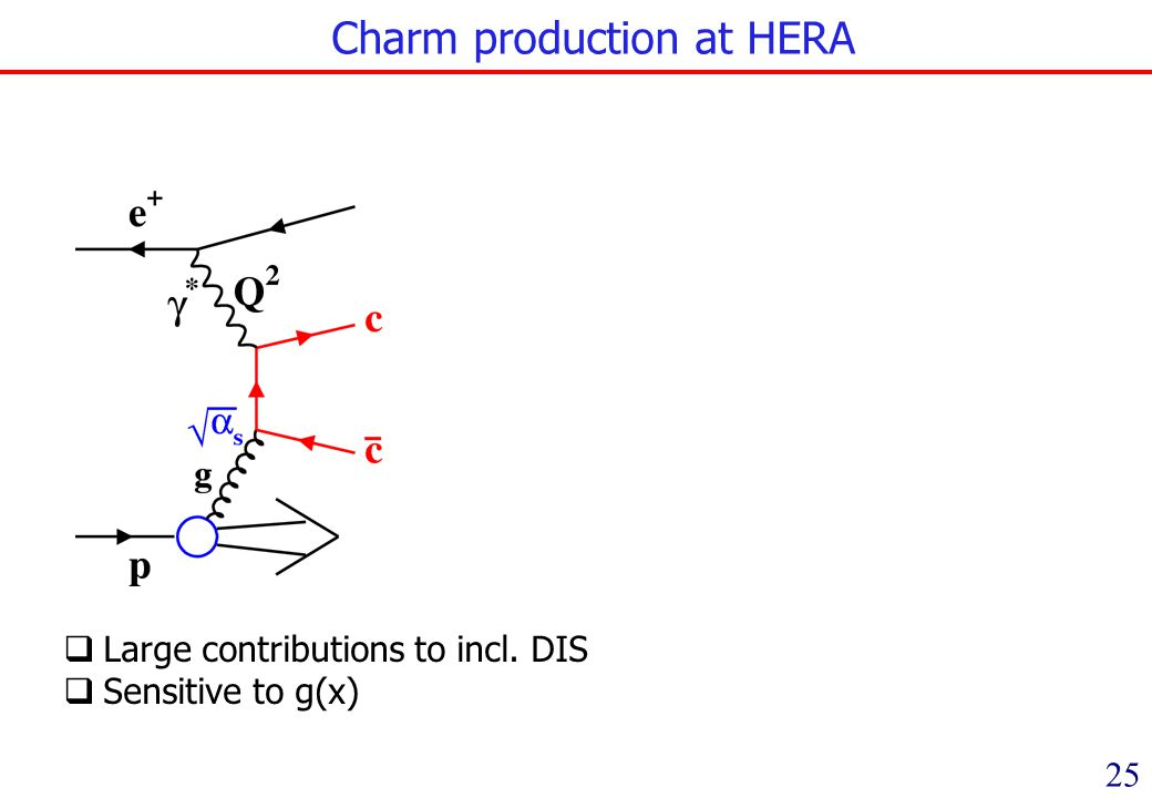 Charm production at HERA 25 Large contributions to incl. DIS Sensitive to g(x)
