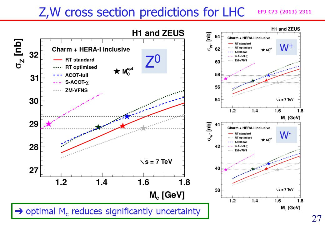 27 Z,W cross section predictions for LHC optimal M c reduces significantly uncertainty Z0Z0 W+W+ W-W- EPJ C73 (2013) 2311