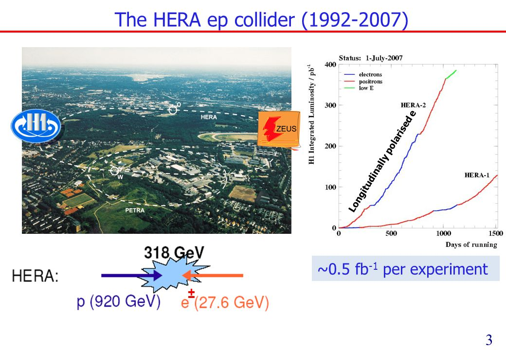 3 The HERA ep collider ( ) ~0.5 fb -1 per experiment Longitudinally polarised e ±