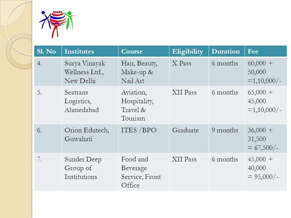 Next Programme (Orientation & Interview) PlaceOrientationInterview DC Office Ukhrul 11-09-2011 (10:30 – 01:00 p.m) 18 Nov DC Office Churachandpur 14-09-2011 (10:30 – 01:00 p.m)21 Nov DC Office Chandel 16-09-2011 (10:30 – 01:00 p.m)23 Nov E-mail sent to concerned DCs.