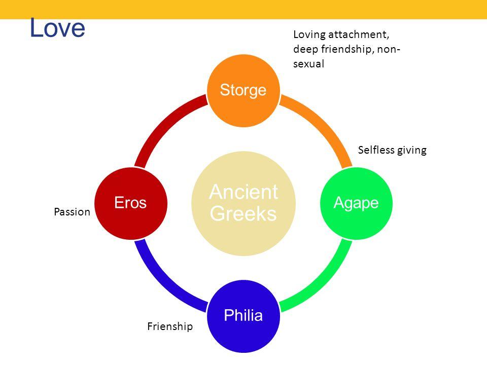Love Ancient Greeks StorgeAgapePhiliaEros Loving attachment, deep friendship, non- sexual Passion Selfless giving Frienship