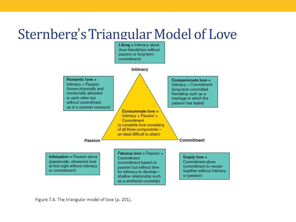 Sternbergs Triangular Model of Love Figure 7.4. The triangular model of love (p. 201).