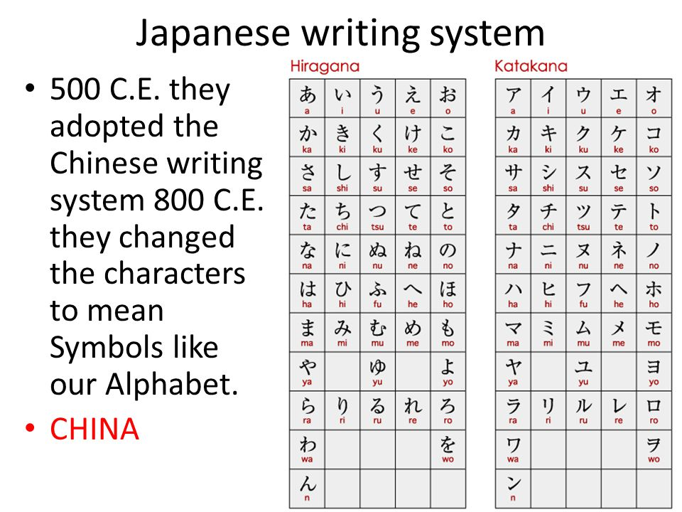 Japanese writing system 500 C.E. they adopted the Chinese writing system 800 C.E. they changed the characters to mean Symbols like our Alphabet. CHINA