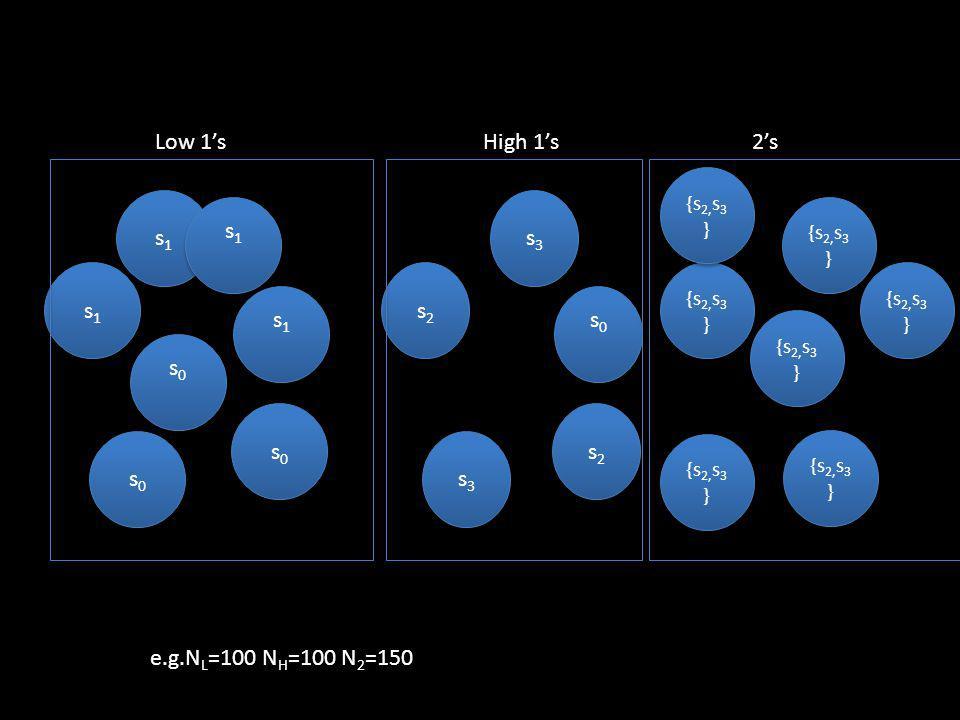 s2s2 s2s2 s2s2 s2s2 s3s3 s3s3 s0s0 s0s0 s3s3 s3s3 High 1s s0s0 s0s0 s1s1 s1s1 s1s1 s1s1 s1s1 s1s1 s0s0 s0s0 s1s1 s1s1 s0s0 s0s0 Low 1s {s 2, s 3 } 2s {s 2, s 3 } e.g.N L =100 N H =100 N 2 =150 {s 2, s 3 }