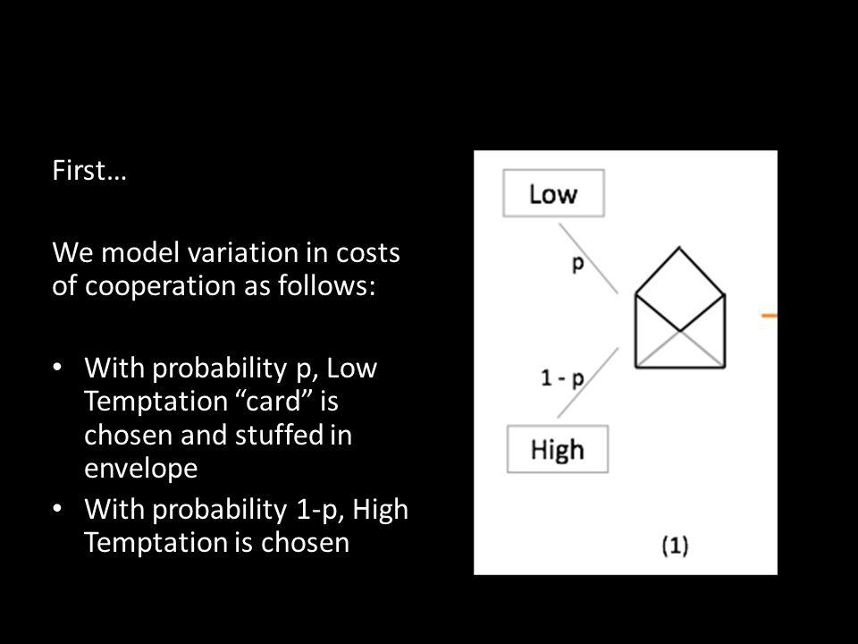 First… We model variation in costs of cooperation as follows: With probability p, Low Temptation card is chosen and stuffed in envelope With probability 1-p, High Temptation is chosen