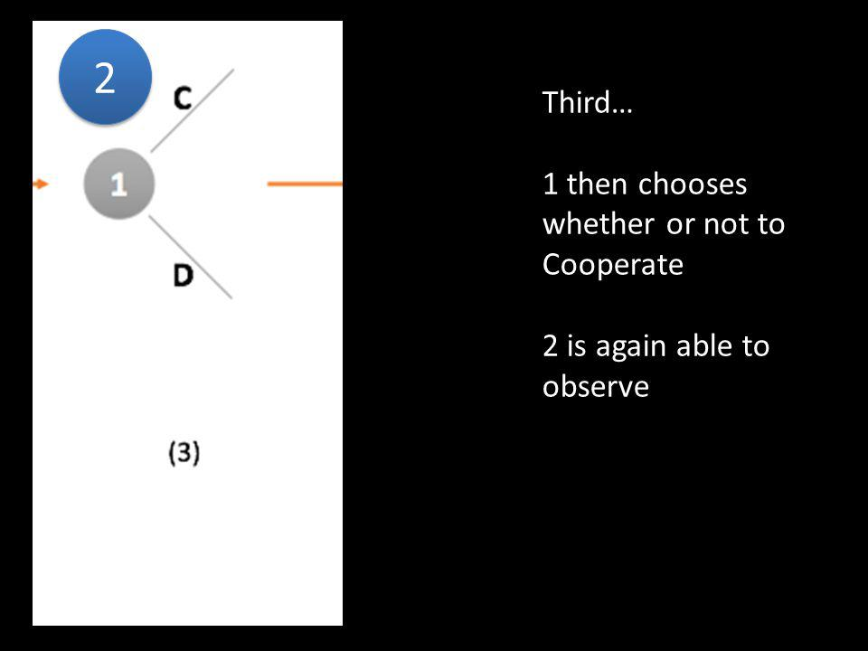 2 2 Third… 1 then chooses whether or not to Cooperate 2 is again able to observe