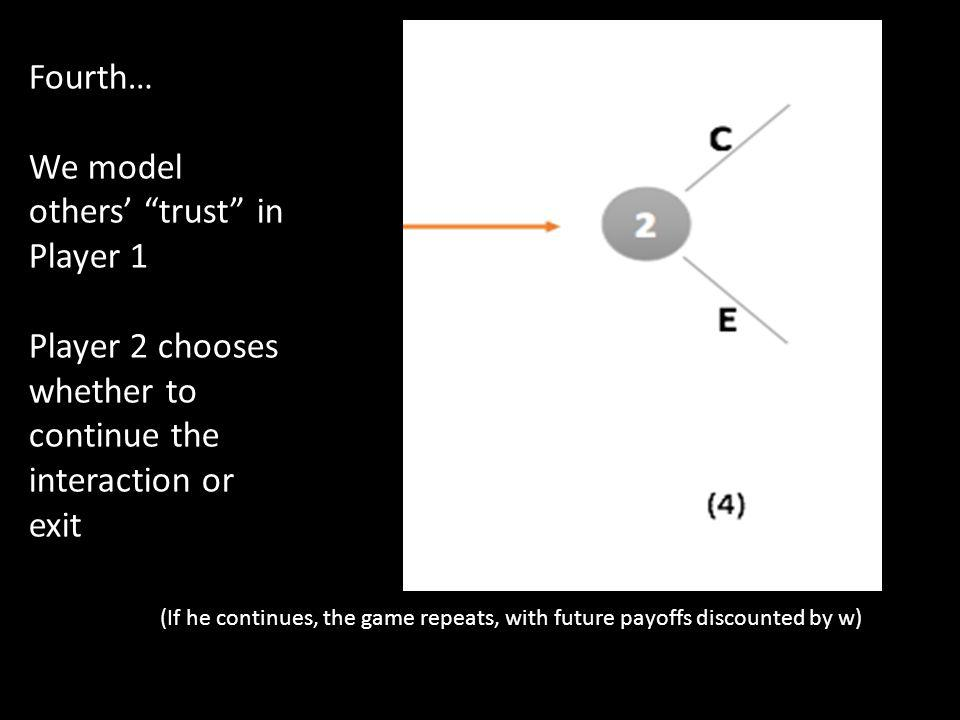 Fourth… We model others trust in Player 1 Player 2 chooses whether to continue the interaction or exit (If he continues, the game repeats, with future payoffs discounted by w)