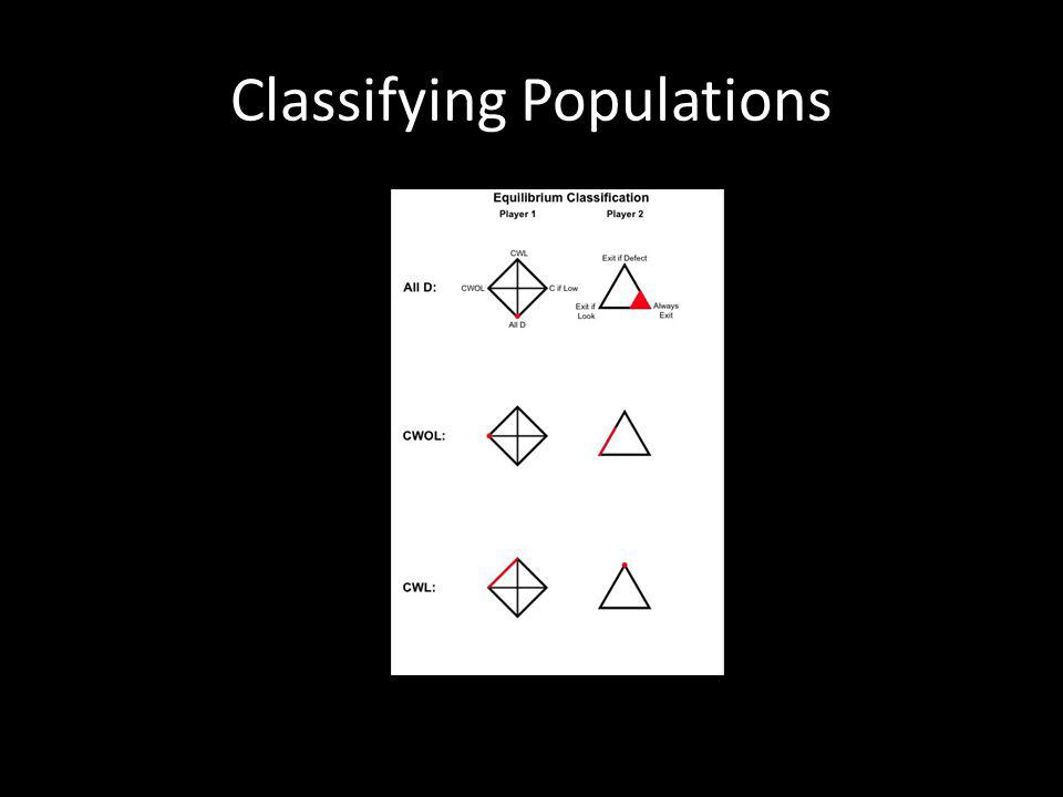 Classifying Populations