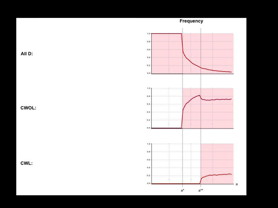 a*=c H /c L p + c H (1-p),)a**=c H /(1-w)