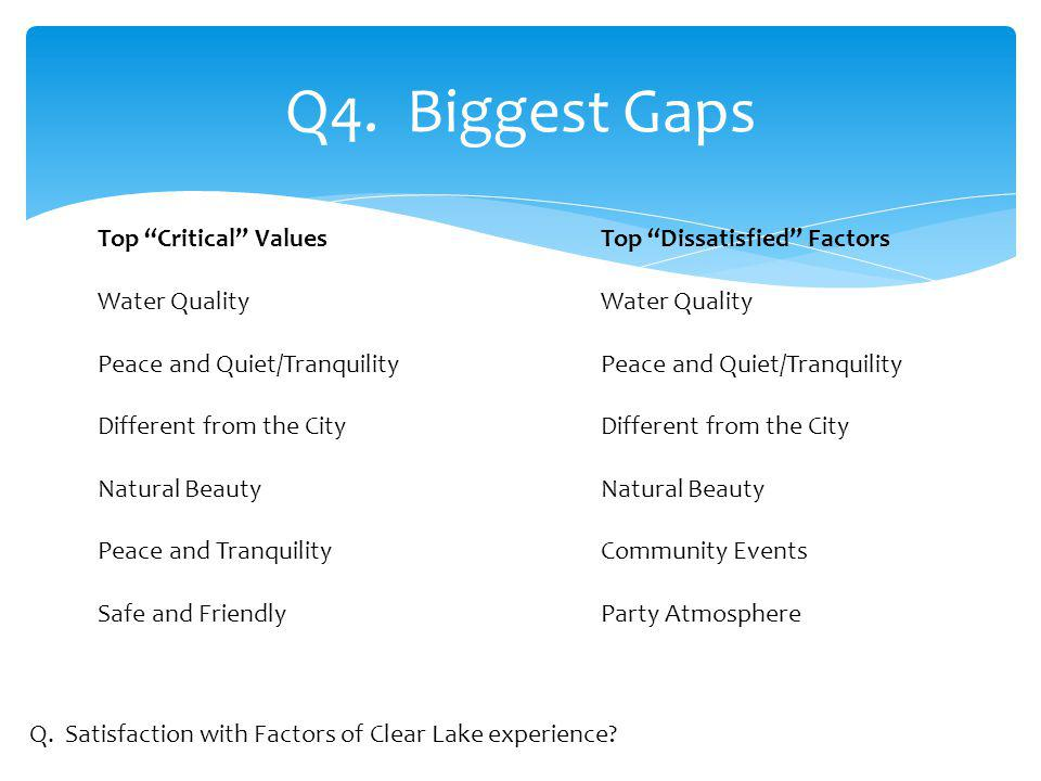 Q4. Biggest Gaps Q. Satisfaction with Factors of Clear Lake experience.