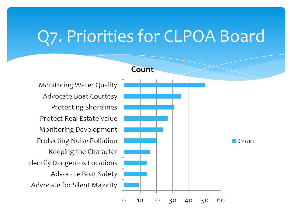 Q7. Priorities for CLPOA Board