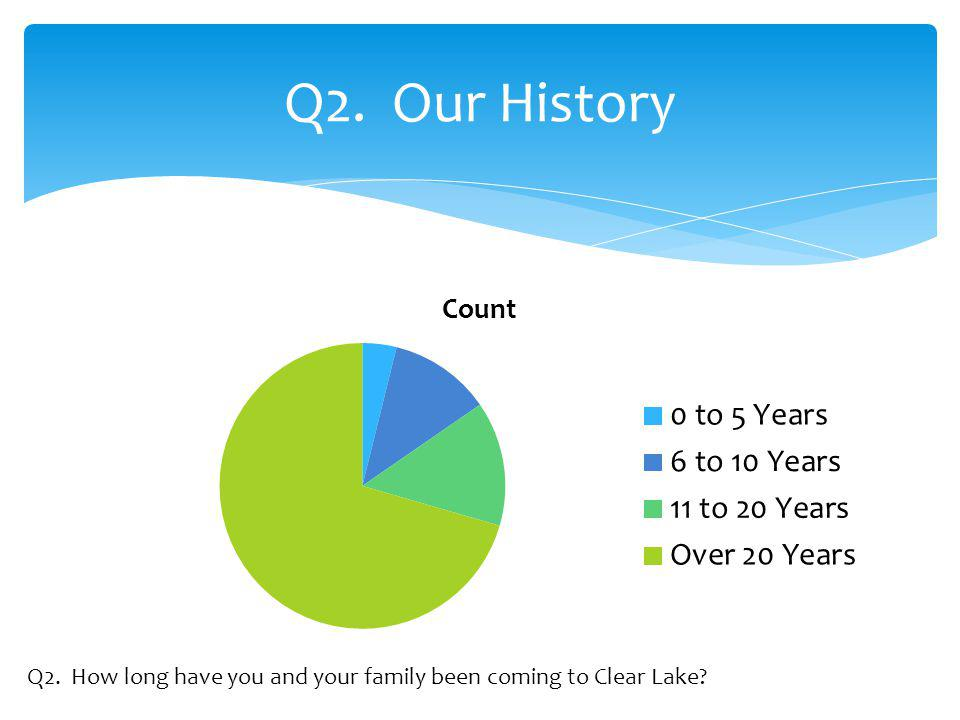 Q2. Our History Q2. How long have you and your family been coming to Clear Lake
