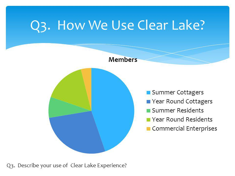 Q3. How We Use Clear Lake Q3. Describe your use of Clear Lake Experience