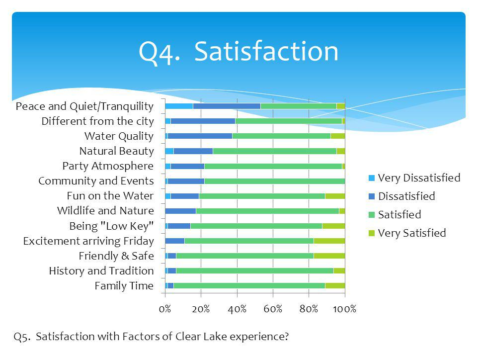 Q4. Satisfaction Q5. Satisfaction with Factors of Clear Lake experience