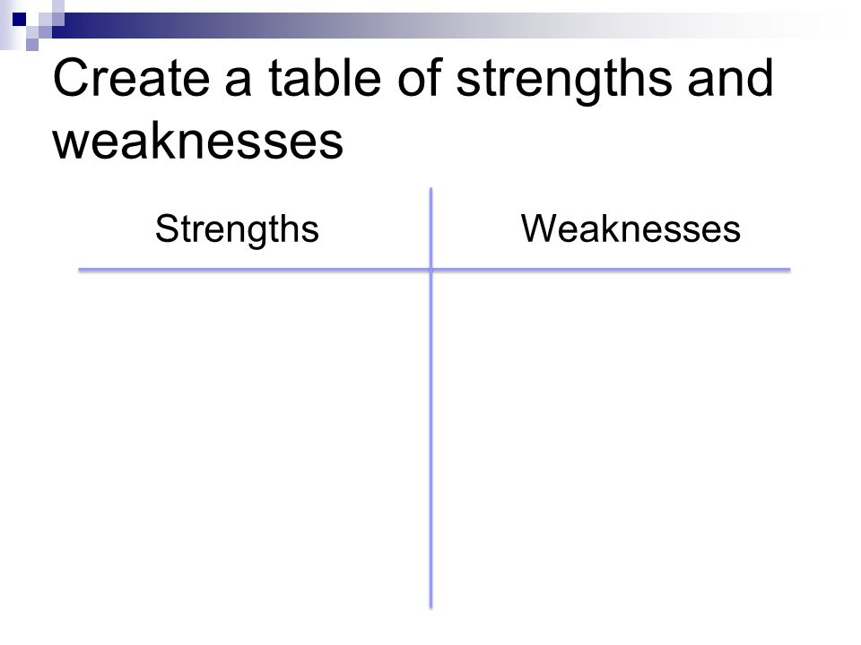 Create a table of strengths and weaknesses StrengthsWeaknesses