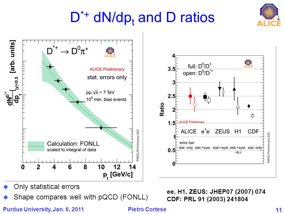 11 D *+ dN/dp t and D ratios Purdue University, Jan.