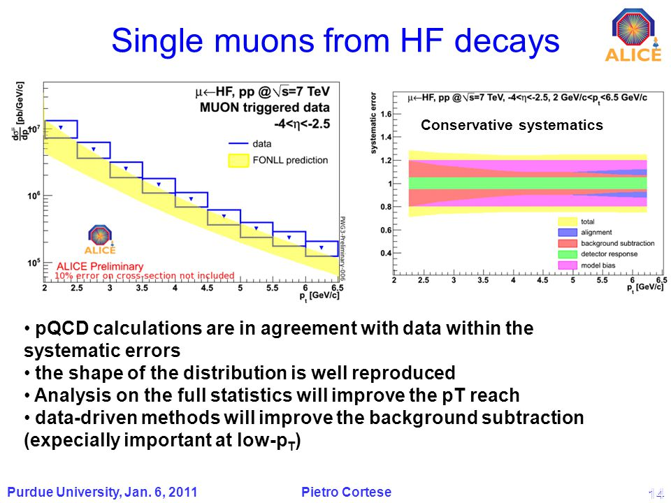 14 Single muons from HF decays 14 Purdue University, Jan.