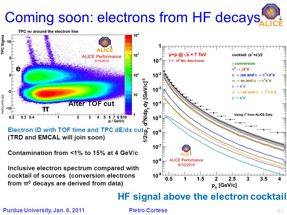 15 Coming soon: electrons from HF decays 15 Purdue University, Jan.