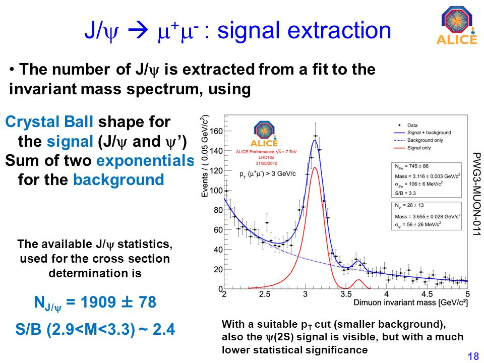 18 J/ + - : signal extraction The number of J/ is extracted from a fit to the invariant mass spectrum, using Crystal Ball shape for the signal (J/ and