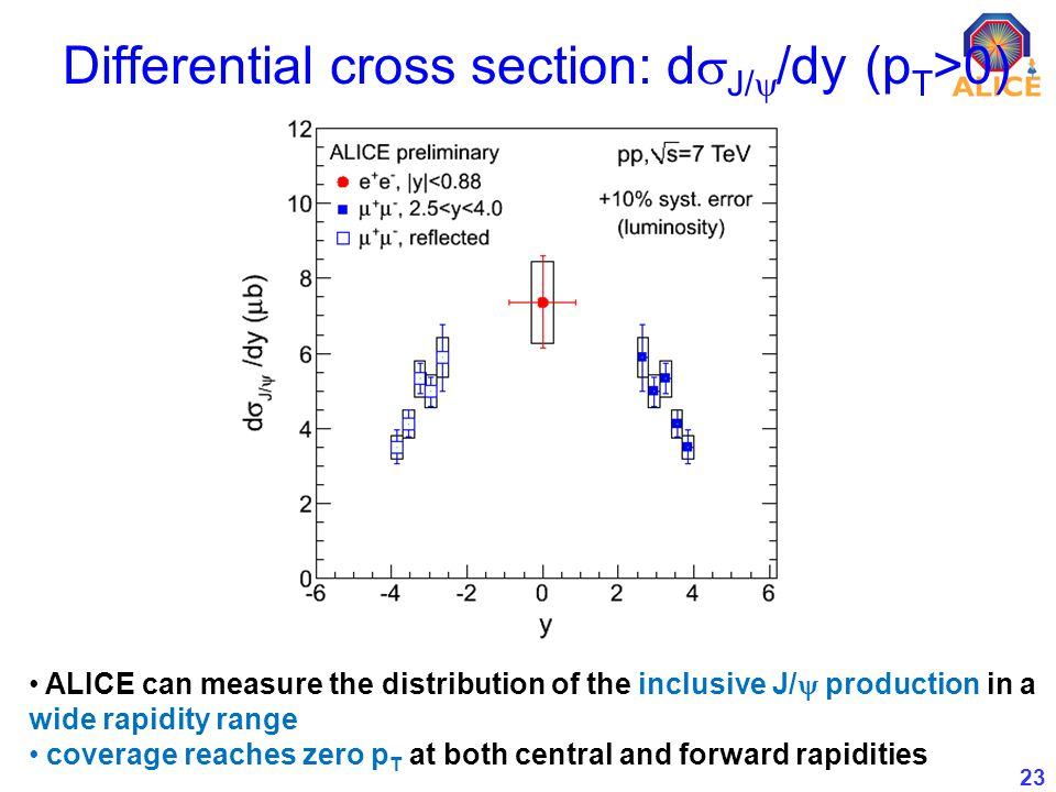 23 Differential cross section: d J/ /dy (p T >0) ALICE can measure the distribution of the inclusive J/ production in a wide rapidity range coverage reaches zero p T at both central and forward rapidities