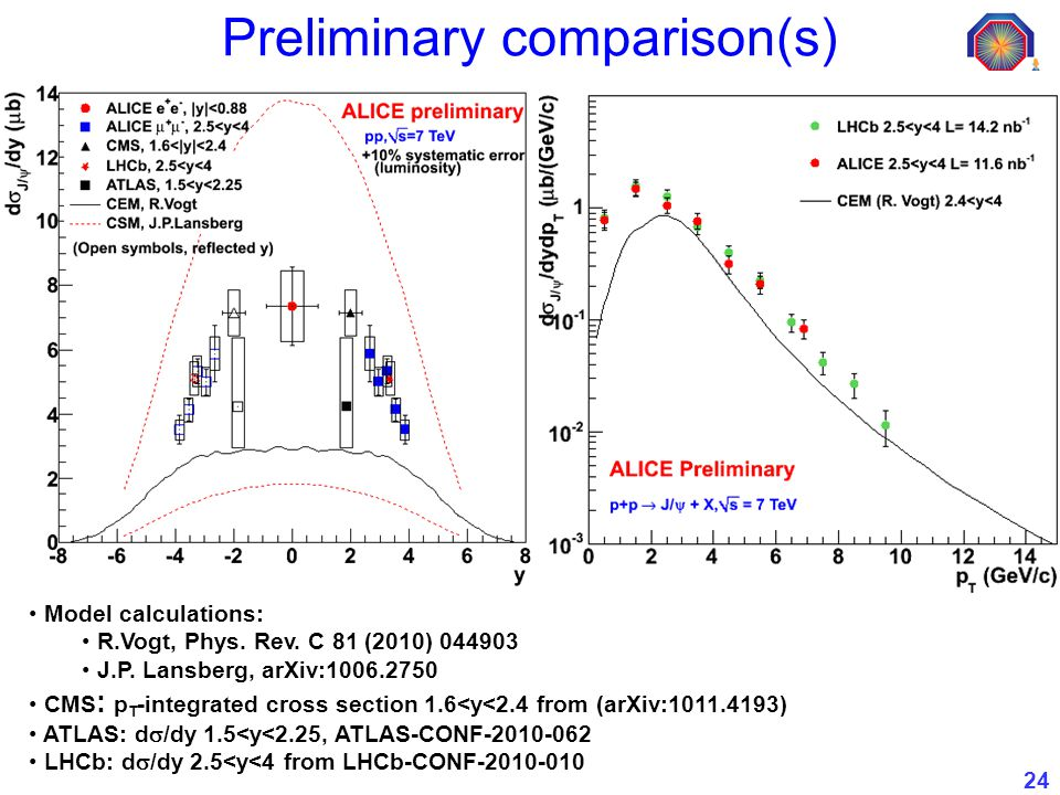 24 Preliminary comparison(s) Model calculations: R.Vogt, Phys.