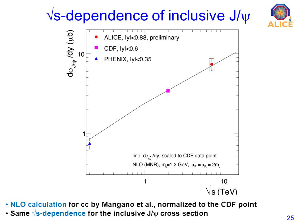 25 s-dependence of inclusive J/ NLO calculation for cc by Mangano et al., normalized to the CDF point Same s-dependence for the inclusive J/ cross section