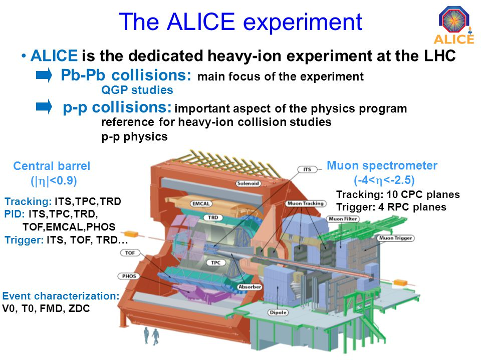 3 The ALICE experiment ALICE is the dedicated heavy-ion experiment at the LHC p-p collisions: important aspect of the physics program Pb-Pb collisions