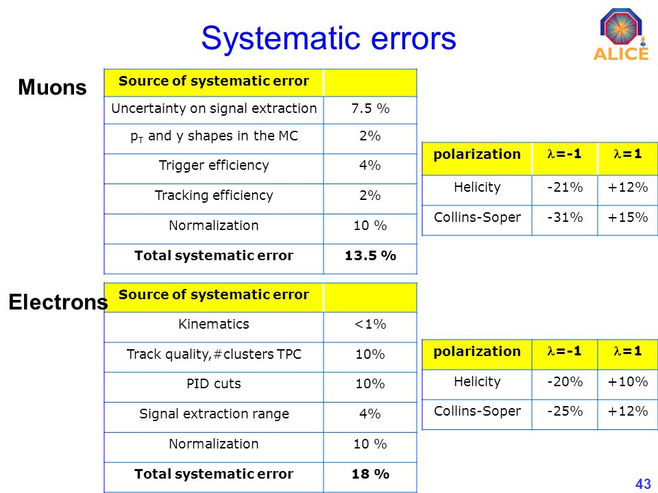 43 Systematic errors Source of systematic error Uncertainty on signal extraction7.5 % p T and y shapes in the MC2% Trigger efficiency4% Tracking efficiency2% Normalization10 % Total systematic error13.5 % Source of systematic error Kinematics<1% Track quality,#clusters TPC10% PID cuts10% Signal extraction range4% Normalization10 % Total systematic error18 % Muons Electrons polarization =-1=1 Helicity-20%+10% Collins-Soper-25%+12% polarization =-1=1 Helicity-21%+12% Collins-Soper-31%+15%