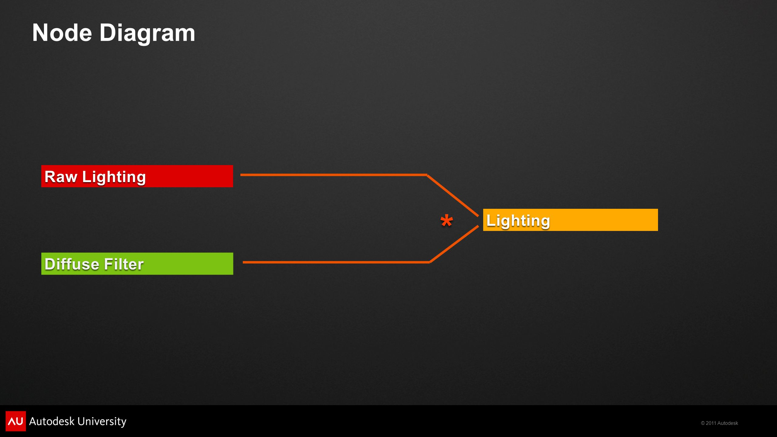 © 2011 Autodesk Diffuse Filter Raw Lighting Lighting Node Diagram