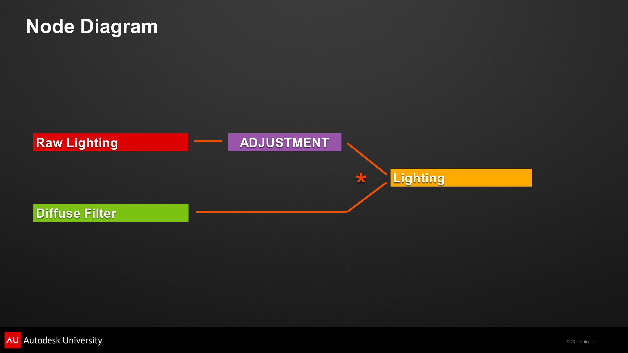 © 2011 Autodesk Diffuse Filter Raw Lighting Lighting ADJUSTMENT Node Diagram