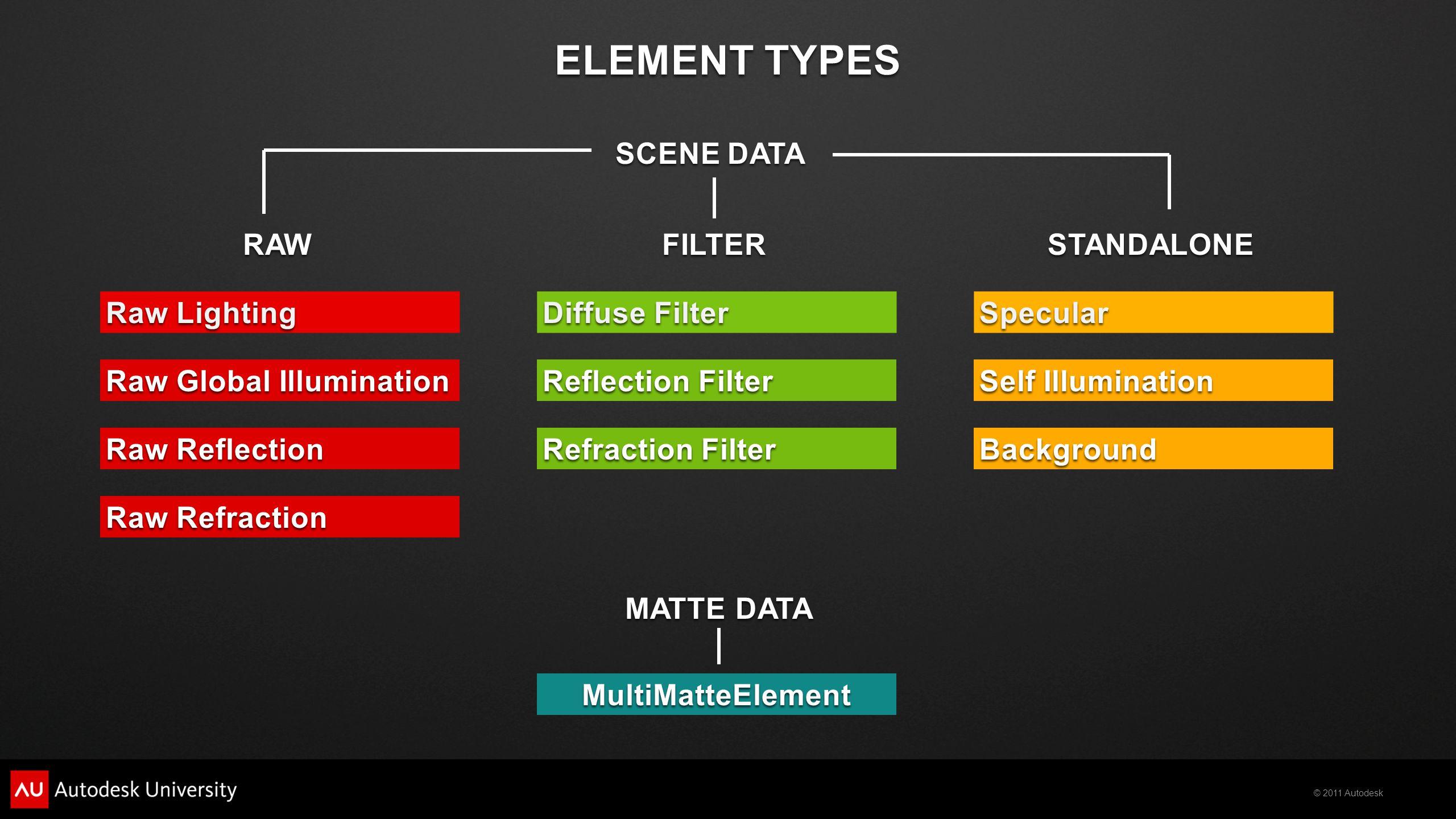 © 2011 Autodesk Z-DEPTH RENDER ELEMENT COMPOSITION LENS BLUR FILTER DEPTH OF FIELD - Node Diagram