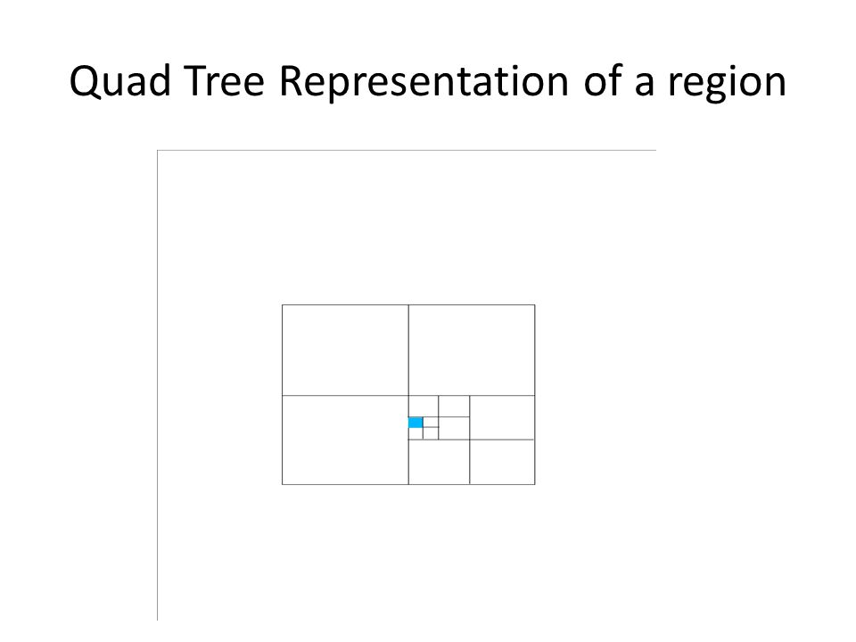Quad Tree Representation of a region