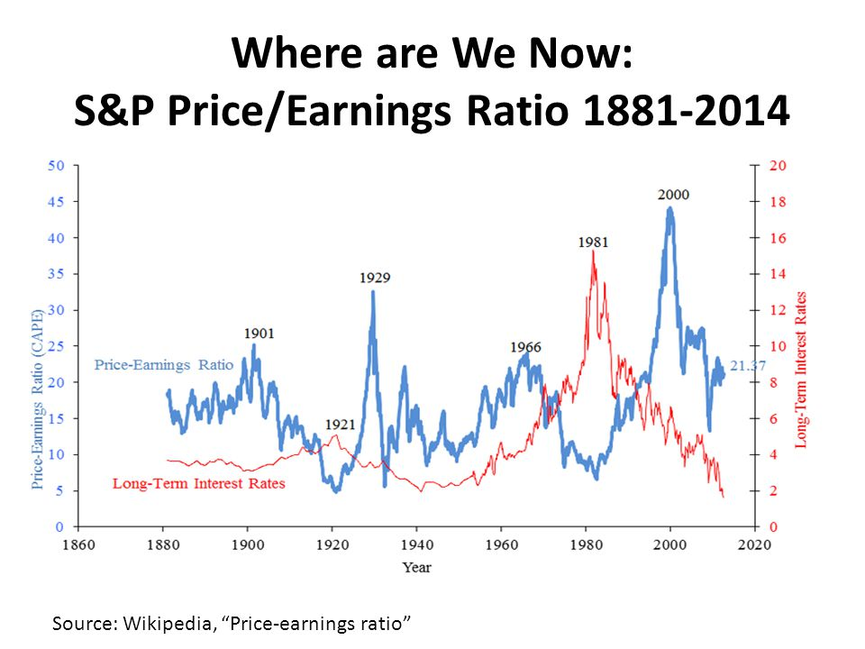 Where are We Now: S&P Price/Earnings Ratio 1881-2014 Source: Wikipedia, Price-earnings ratio